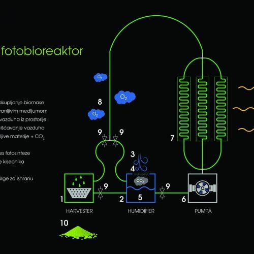 Kućni fotobioreaktor